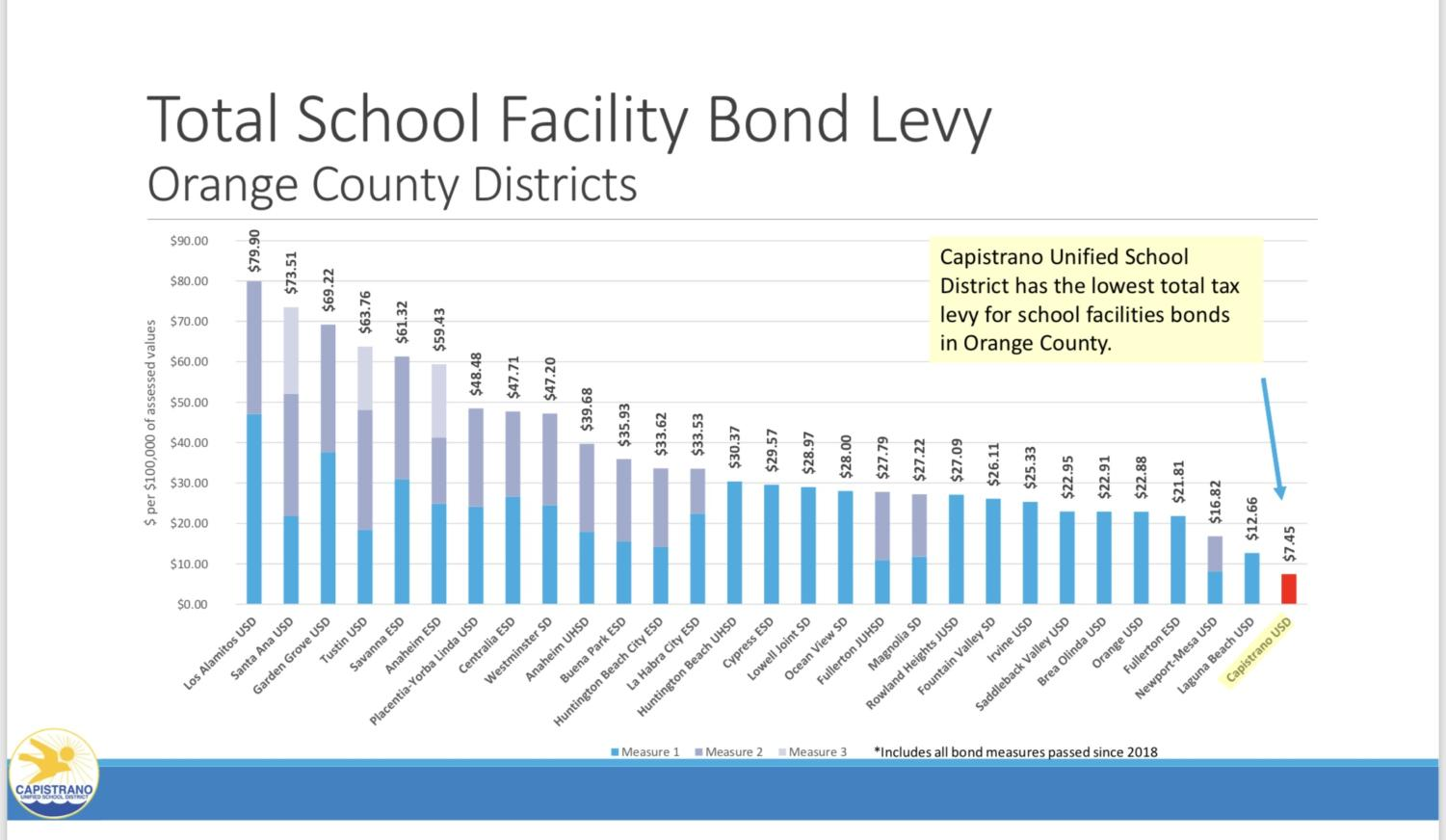 This chart demonstrates how Capistrano Unified School District has had the lowest tax levy for school facilities improvements bonds through 2018. CUSD officials believe this trend can be turned around with the help of the new facilities improvement bonds that will be up for vote in the California primary elections in March