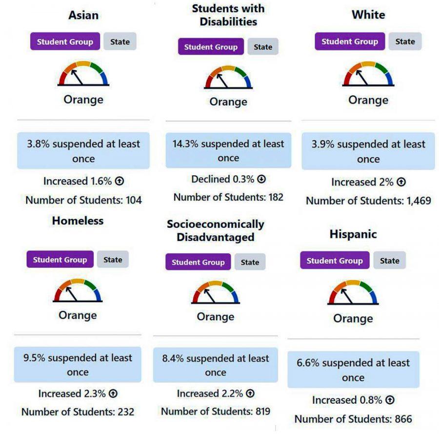 Escuelas  a Nivel Nacional Muestran Prejuicio Racial en los Procedimientos de Disciplina