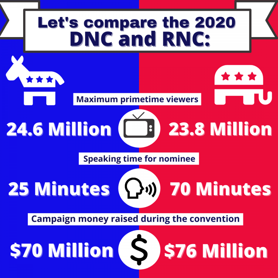 This year's Democrat and Republican nominating conventions took on a mostly virtual platform, including speeches delivered from all over the country. Overall network viewership of both 2020 national conventions dropped 28% from 2016, though this does not take into account online streaming, which has grown in popularity over the past 4 years.