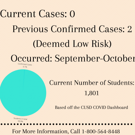 COVID Response Procedures Followed After Two Confirmed Cases