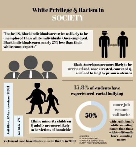 Spotting White Privilege Step-By-Step